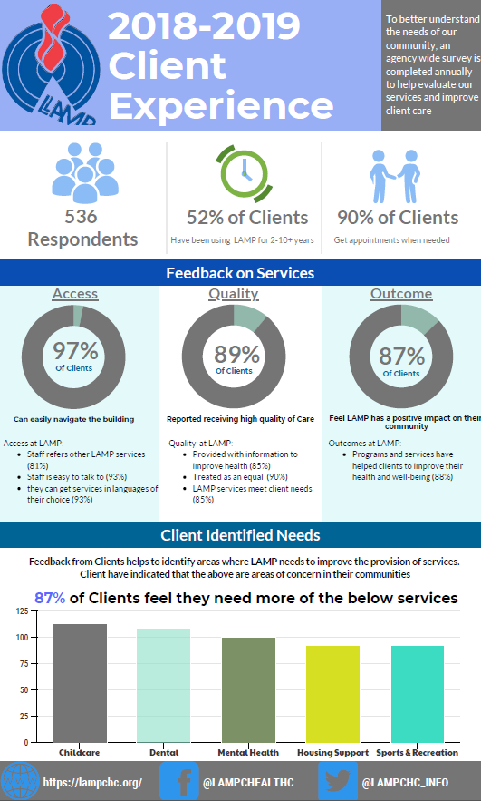 Client Expereince Survey Results